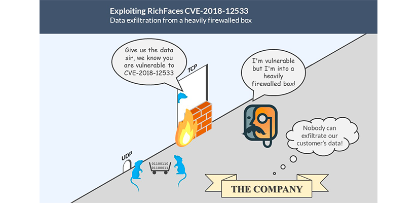 Exploiting RichFaces CVE-2018-12533 in a heavily firewalled box